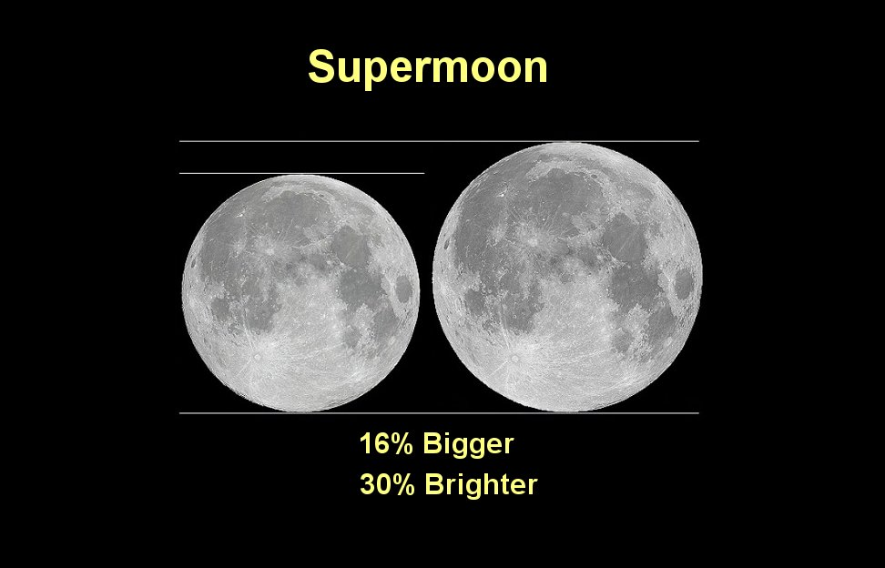 Three Consecutive Supermoons Began On Sunday
