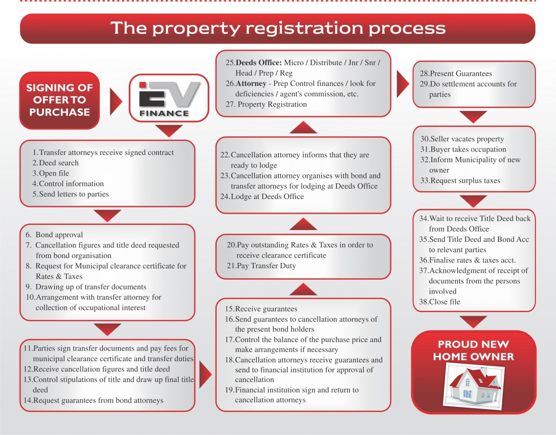 Property Registration Process for home buyers