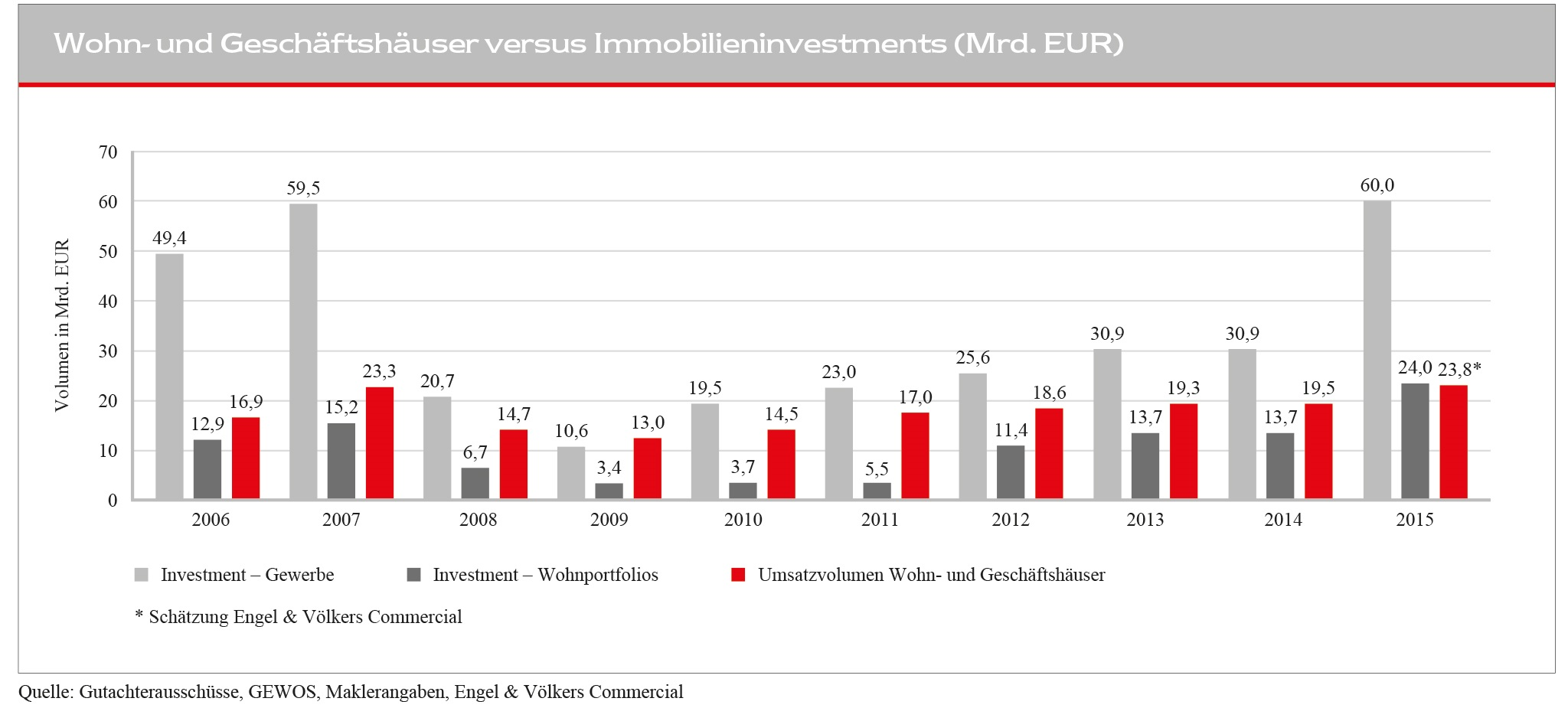 02_Immobilieninvestments