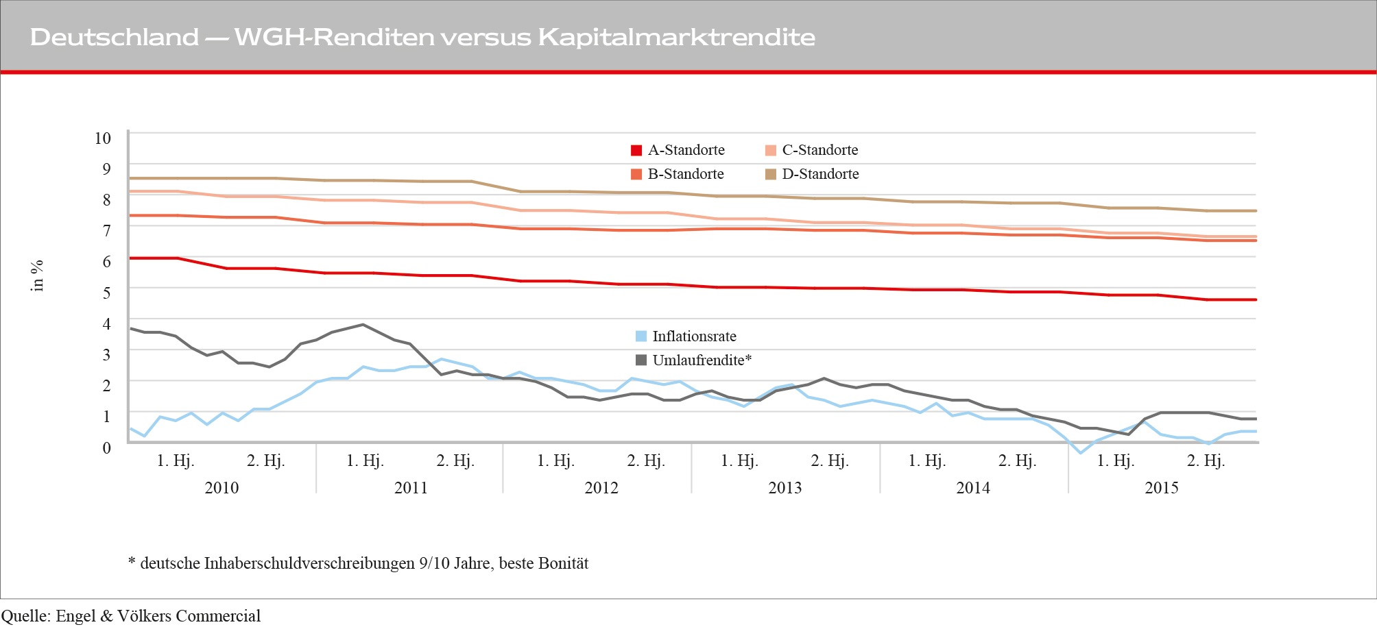 02_Rendite_vs_Kapitalmarktrendite