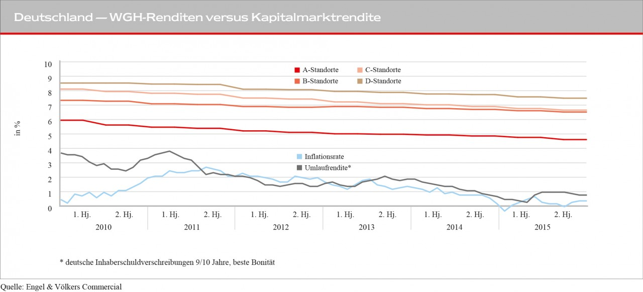 Grafik_Rendite_vs_Kapitalmarktrendite