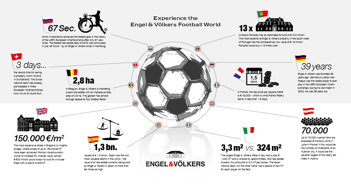 Experience the Engel & Völkers Football World