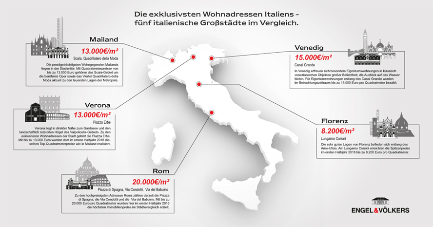 staedteranking-italien_888x466px_text-germany-online-01