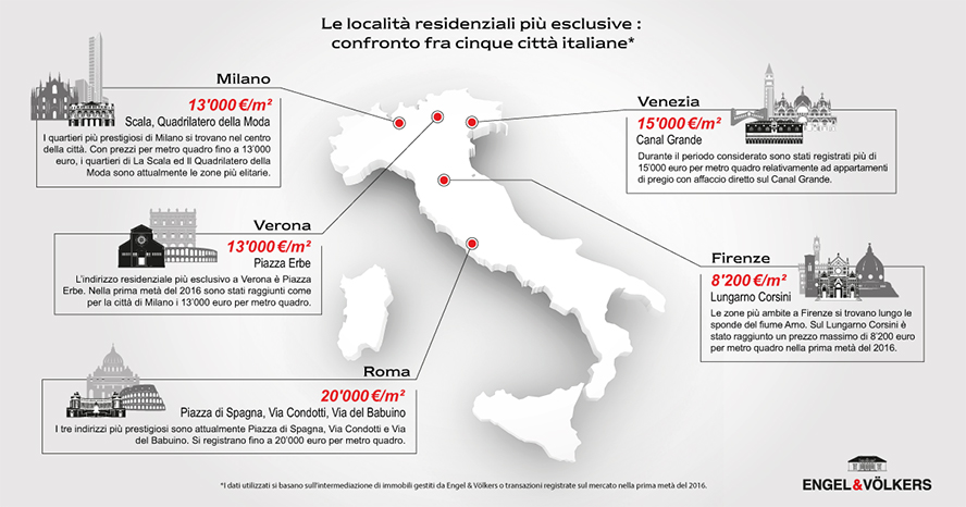 staedteranking-italien_888x466px_text-italy